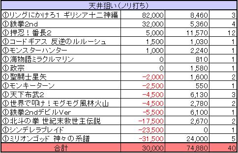 パチスロ実戦2012年機種別収支(ノリ打ち)
