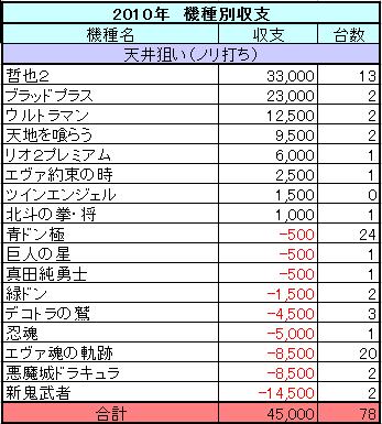 パチスロ実戦2010年機種別収支(ノリ打ち)