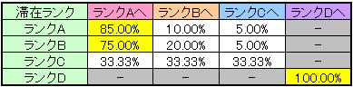 マジハロ4のランク移行率(BIG後)