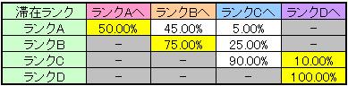 マジハロ4のランク移行率(REG後)