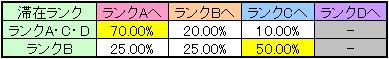 マジハロ4のランク移行率(ART後)