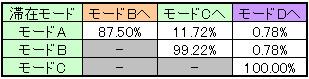 ハイパーBIG当選時のモード移行率