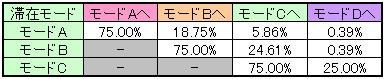 ノーマルBIG当選時のモード移行率