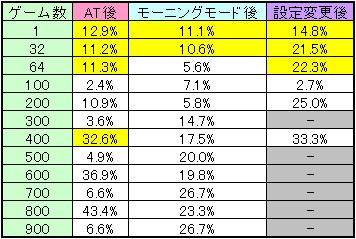 獣王 王者の帰還のCZ当選率