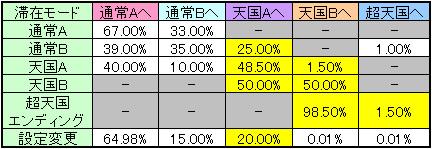 ゲゲゲの鬼太郎 ブラック鬼太郎の野望のモード移行率