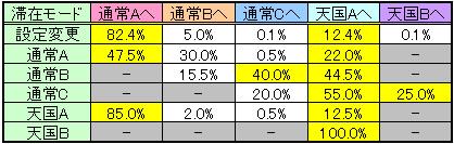 聖闘士星矢 黄金激闘編のモード移行率その1