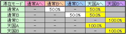聖闘士星矢 黄金激闘編のモード移行率その3