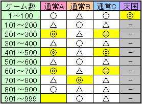 聖闘士星矢 黄金激闘編ゲーム数解除ゾーン