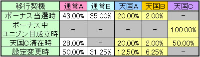 マクロス2モード移行率