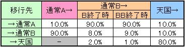 サイボーグ009のモード移行率