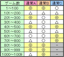 サイボーグ009ゾーン狙い目安
