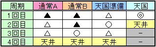 ささみさん@がんばらない周期ゾーン期待度