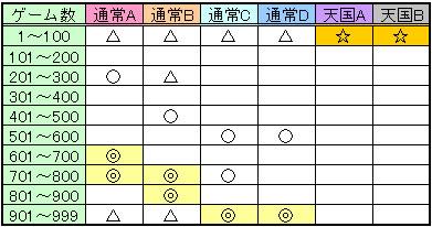 蒼穹のファフナーの乙姫覚醒ゾーン目安